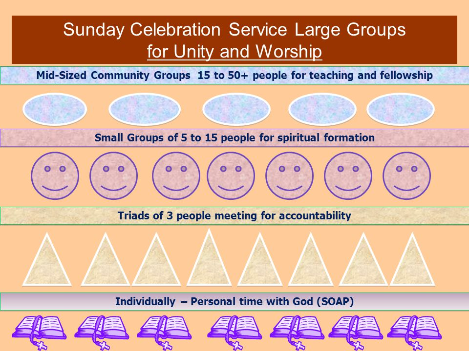 Triads of 3 people meeting for accountability Small Groups of 5 to 15 people for spiritual formation Sunday Celebration Service Large Groups for Unity and Worship Mid-Sized Community Groups 15 to 50+ people for teaching and fellowship Individually – Personal time with God (SOAP)