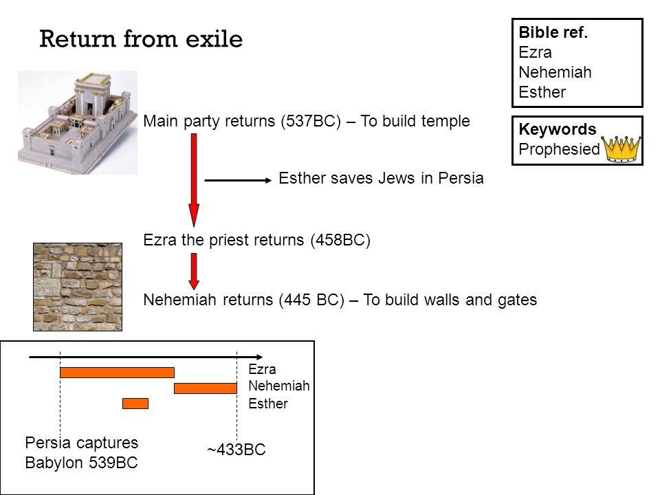 Return from exile Ezra Nehemiah Esther Bible ref.