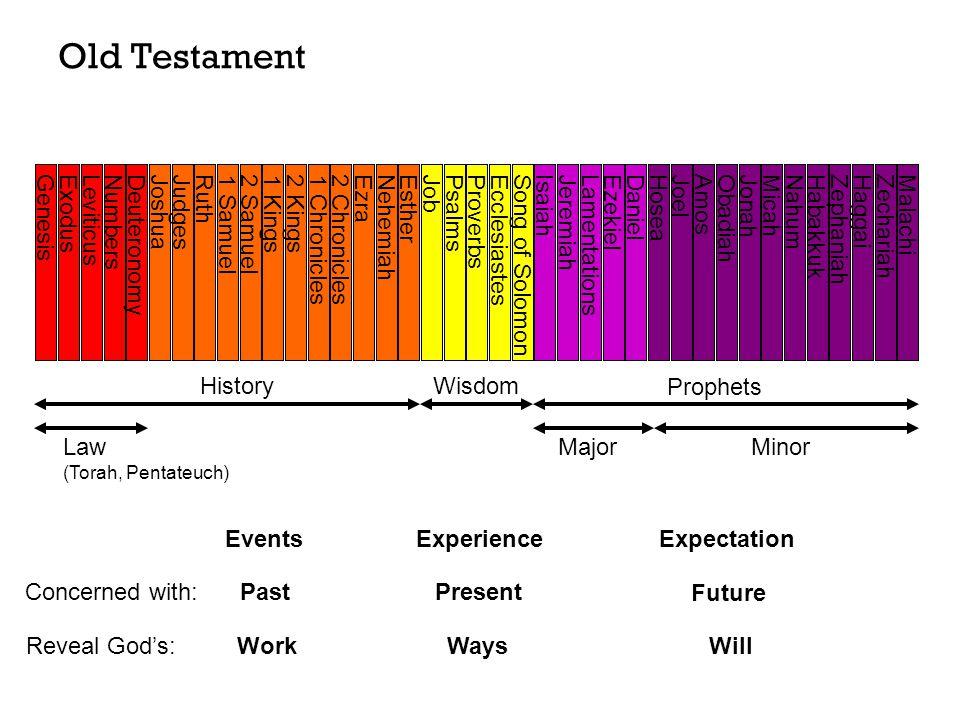 GenesisExodusLeviticusNumbersDeuteronomy JoshuaJudgesRuth1 Samuel2 Samuel1 Kings2 Kings1 Chronicles2 ChroniclesEzraNehemiahEstherJobPsalmsProverbsEcclesiastesSong of SolomonIsaiahJeremiahLamentationsEzekielDanielHoseaJoel AmosObadiahJonahMicahNahumHabakkukZephaniahHaggaiZechariahMalachi History Wisdom Prophets Minor MajorLaw (Torah, Pentateuch) Old Testament Events Experience Expectation Concerned with: PastPresent Future WorkWaysWillReveal God's: