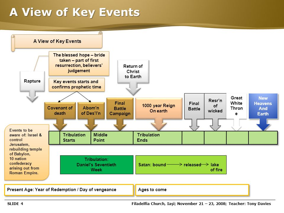Page  4 A View of Key Events SLIDE 4Filadelfia Church, Iaşi; November 21 – 23, 2008; Teacher: Tony Davies