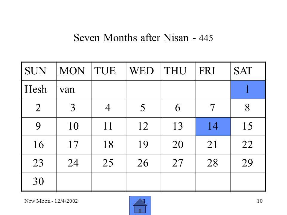 New Moon - 12/4/200210 Seven Months after Nisan - 445 SUNMONTUEWEDTHUFRISAT Heshvan 1 2 3 4 5 6 7 8 9 10 11 12 13 14 15 16 17 18 19 20 21 22 23 24 25 26 27 28 29 30