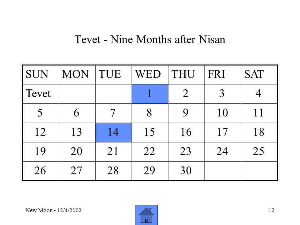New Moon - 12/4/200212 Tevet - Nine Months after Nisan SUNMONTUEWEDTHUFRISAT Tevet 1 2 3 4 5 6 7 8 9 10 11 12 13 14 15 16 17 18 19 20 21 22 23 24 25 26 27 28 29 30