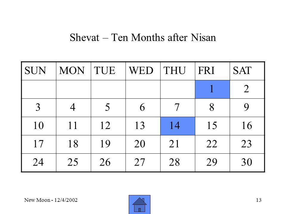 New Moon - 12/4/200213 Shevat – Ten Months after Nisan SUNMONTUEWEDTHUFRISAT 1 2 3 4 5 6 7 8 9 10 11 12 13 14 15 16 17 18 19 20 21 22 23 24 25 26 27 28 29 30