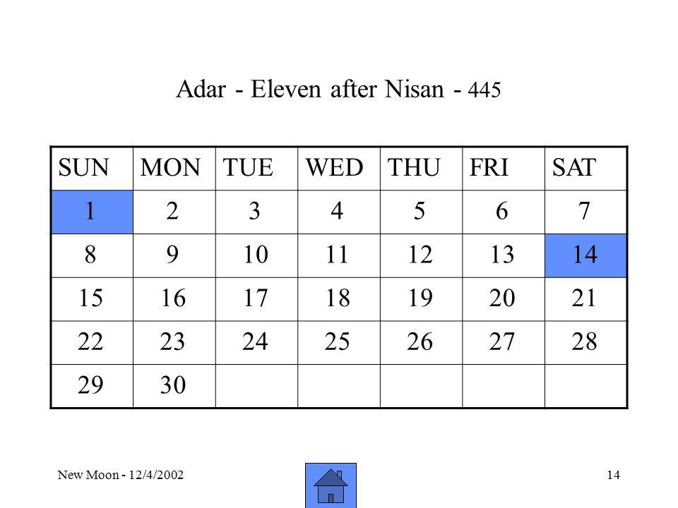 New Moon - 12/4/200214 Adar - Eleven after Nisan - 445 SUNMONTUEWEDTHUFRISAT 1 2 3 4 5 6 7 8 9 10 11 12 13 14 15 16 17 18 19 20 21 22 23 24 25 26 27 28 29 30