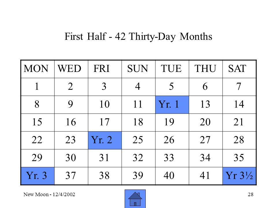 New Moon - 12/4/200228 First Half - 42 Thirty-Day Months MONWED FRI SUN TUE THU SAT 1 2 3 4 5 6 7 8 9 10 11Yr.