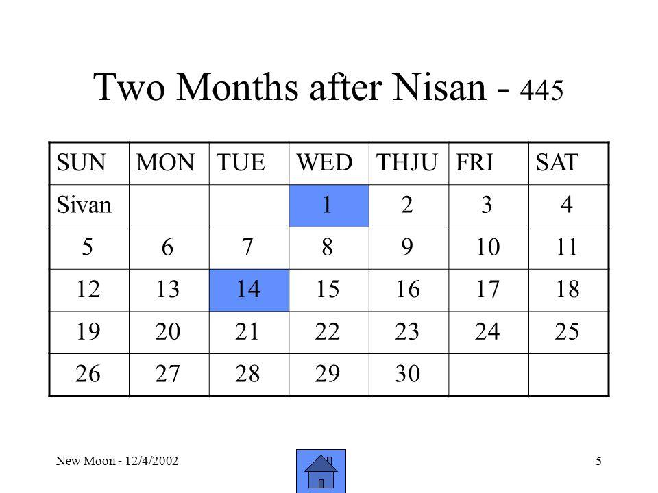New Moon - 12/4/20025 Two Months after Nisan - 445 SUNMONTUEWEDTHJUFRISAT Sivan 1 2 3 4 5 6 7 8 9 10 11 12 13 14 15 16 17 18 19 20 21 22 23 24 25 26 27 28 29 30