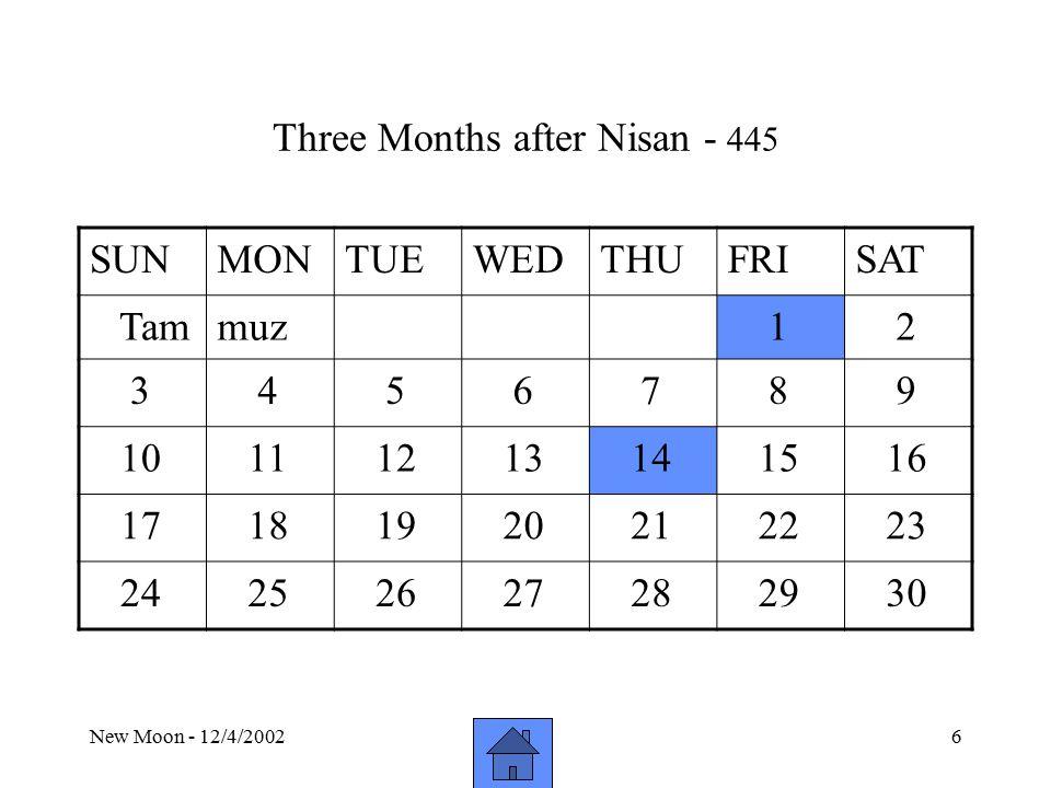 New Moon - 12/4/20026 Three Months after Nisan - 445 SUNMONTUEWEDTHUFRISAT Tammuz 1 2 3 4 5 6 7 8 9 10 11 12 13 14 15 16 17 18 19 20 21 22 23 24 25 26 27 28 29 30