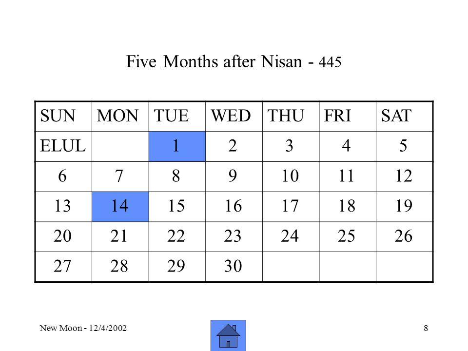 New Moon - 12/4/20028 Five Months after Nisan - 445 SUNMONTUEWEDTHUFRISAT ELUL 1 2 3 4 5 6 7 8 9 10 11 12 13 14 15 16 17 18 19 20 21 22 23 24 25 26 27 28 29 30