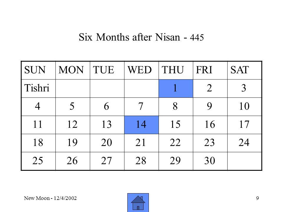 New Moon - 12/4/20029 Six Months after Nisan - 445 SUNMONTUEWEDTHUFRISAT Tishri 1 2 3 4 5 6 7 8 9 10 11 12 13 14 15 16 17 18 19 20 21 22 23 24 25 26 27 28 29 30