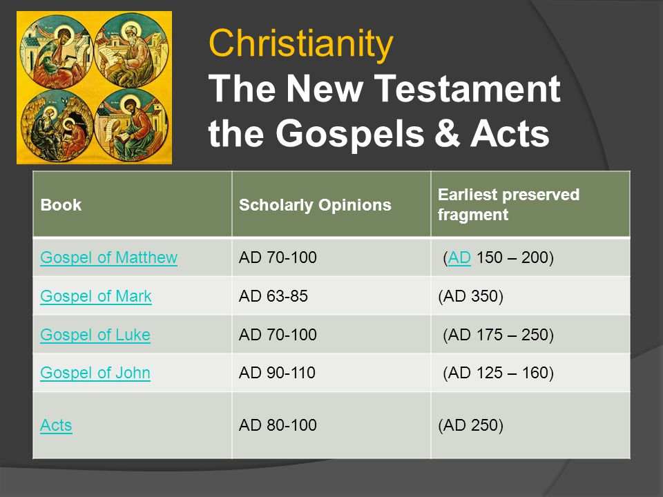 Christianity The New Testament the Gospels & Acts Book Scholarly Opinions Earliest preserved fragment Gospel of MatthewAD 70-100 (AD 150 – 200)AD Gospel of MarkAD 63-85(AD 350) Gospel of LukeAD 70-100 (AD 175 – 250) Gospel of JohnAD 90-110 (AD 125 – 160) ActsAD 80-100(AD 250)