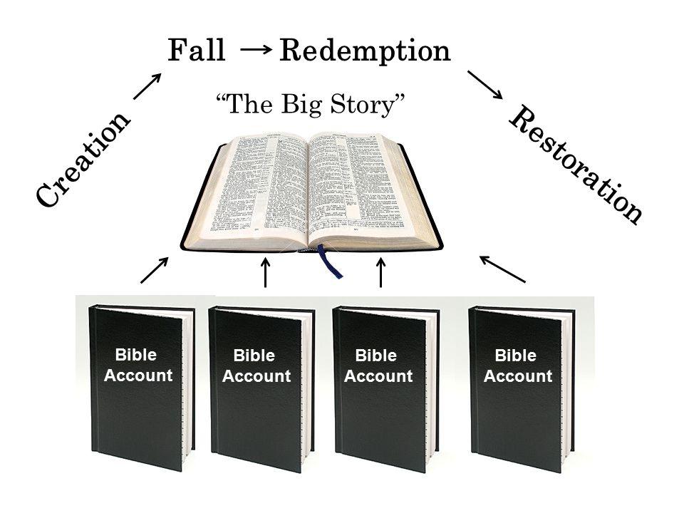 Creation FallRedemption Restoration The Big Story Bible Account Bible Account Bible Account Bible Account