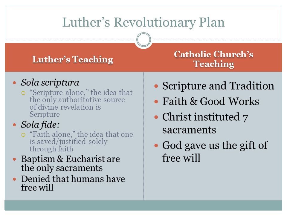 "Luther's Teaching Catholic Church's Teaching Sola scriptura  ""Scripture alone,"" the idea that the only authoritative source of divine revelation is S"