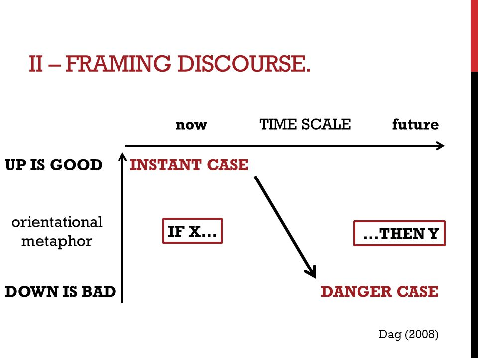 II – FRAMING DISCOURSE. INSTANT CASE DANGER CASE Dag (2008) IF X......THEN Y TIME SCALEfuturenow UP IS GOOD orientational metaphor DOWN IS BAD
