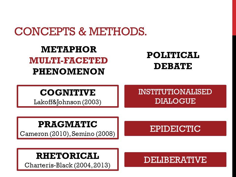 CONCEPTS & METHODS. METAPHOR MULTI-FACETED PHENOMENON COGNITIVE Lakoff&Johnson (2003) PRAGMATIC Cameron (2010), Semino (2008) RHETORICAL Charteris-Bla