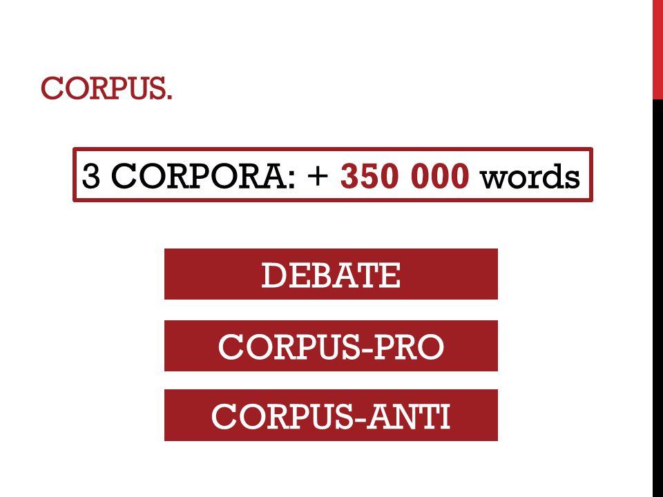 CORPUS. 3 CORPORA: + 350 000 words DEBATE CORPUS-PRO CORPUS-ANTI
