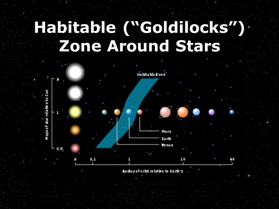 Habitable ( Goldilocks ) Zone Around Stars