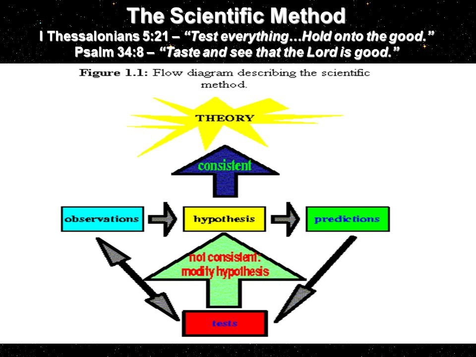 The Scientific Method I Thessalonians 5:21 – Test everything…Hold onto the good. Psalm 34:8 – Taste and see that the Lord is good.