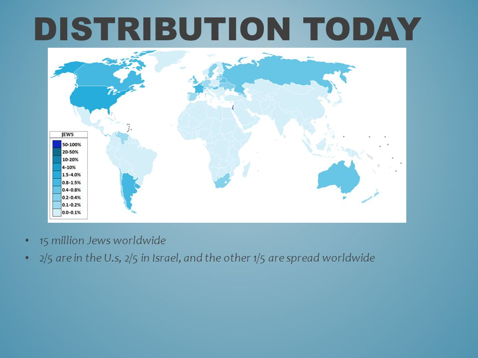 15 million Jews worldwide 2/5 are in the U.s, 2/5 in Israel, and the other 1/5 are spread worldwide DISTRIBUTION TODAY
