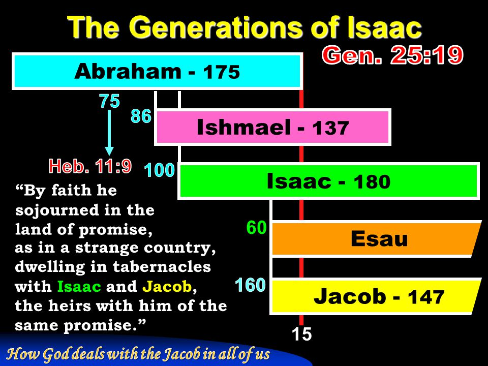 15 The Generations of Isaac Abraham - 175 Isaac - 180 Ishmael - 137 Esau Jacob - 147 60 as in a strange country, dwelling in tabernacles with Isaac an