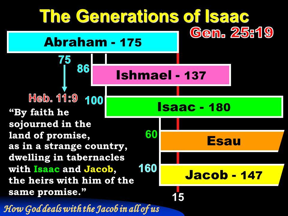 Jacob's deception of Isaac