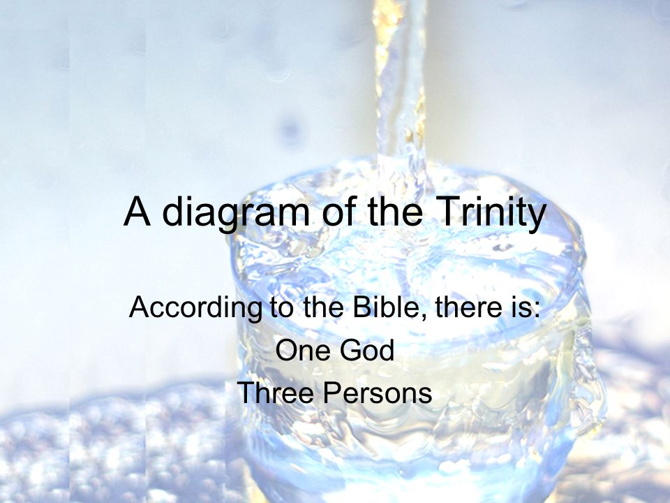 A diagram of the Trinity According to the Bible, there is: One God Three Persons
