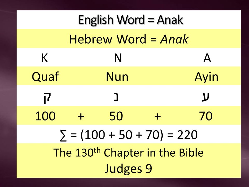 English Word = Anak English Word = Anak Hebrew Word = Anak K N A Quaf Nun Ayin ק נ ע 100 + 50 + 70 ∑ = (100 + 50 + 70) = 220 The 130 th Chapter in the