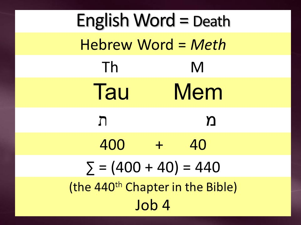 English Word = Death Hebrew Word = Meth Th M Tau Mem ת מ 400 + 40 ∑ = (400 + 40) = 440 (the 440 th Chapter in the Bible) Job 4