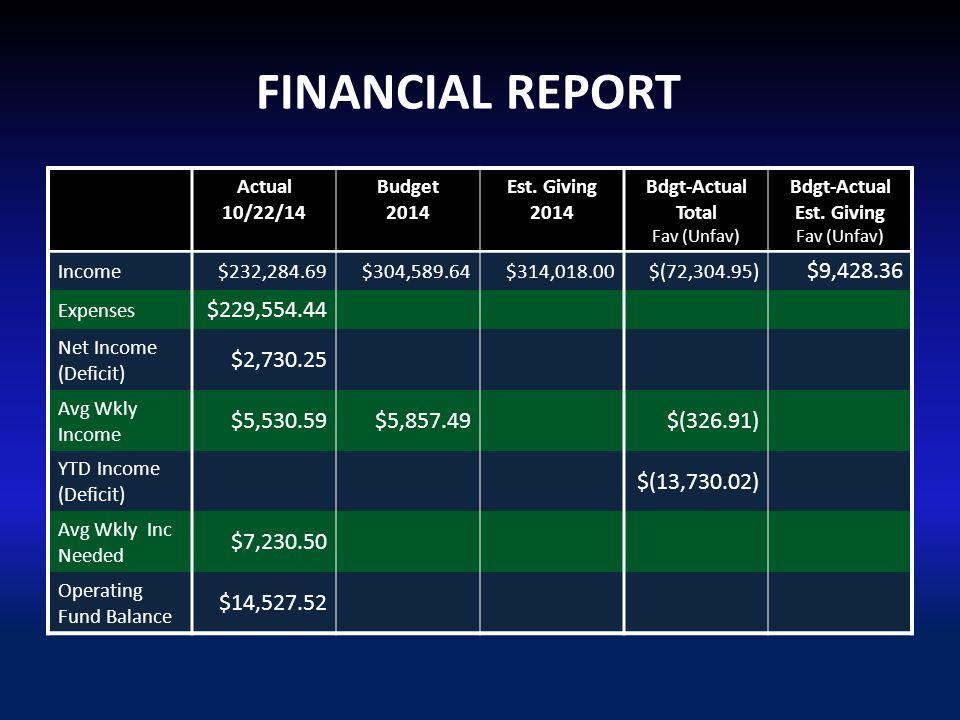 FINANCIAL REPORT Actual 10/22/14 Budget 2014 Est.