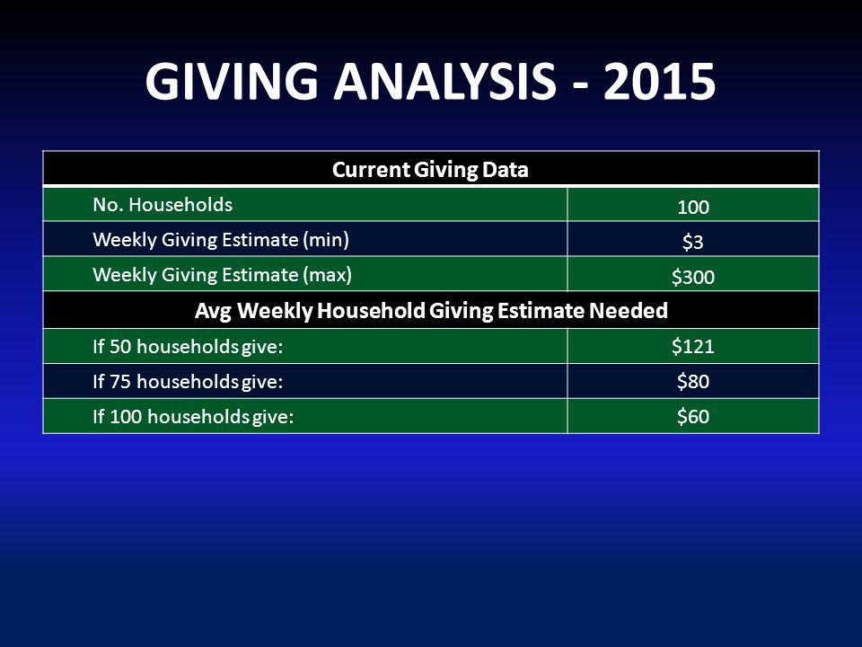 GIVING ANALYSIS - 2015 Current Giving Data No.
