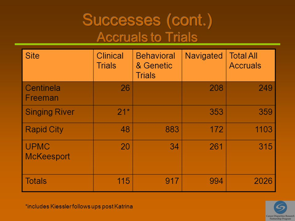 SiteClinical Trials Behavioral & Genetic Trials NavigatedTotal All Accruals Centinela Freeman 26208249 Singing River21*353359 Rapid City488831721103 UPMC McKeesport 2034261315 Totals1159179942026 *includes Kiessler follows ups post Katrina