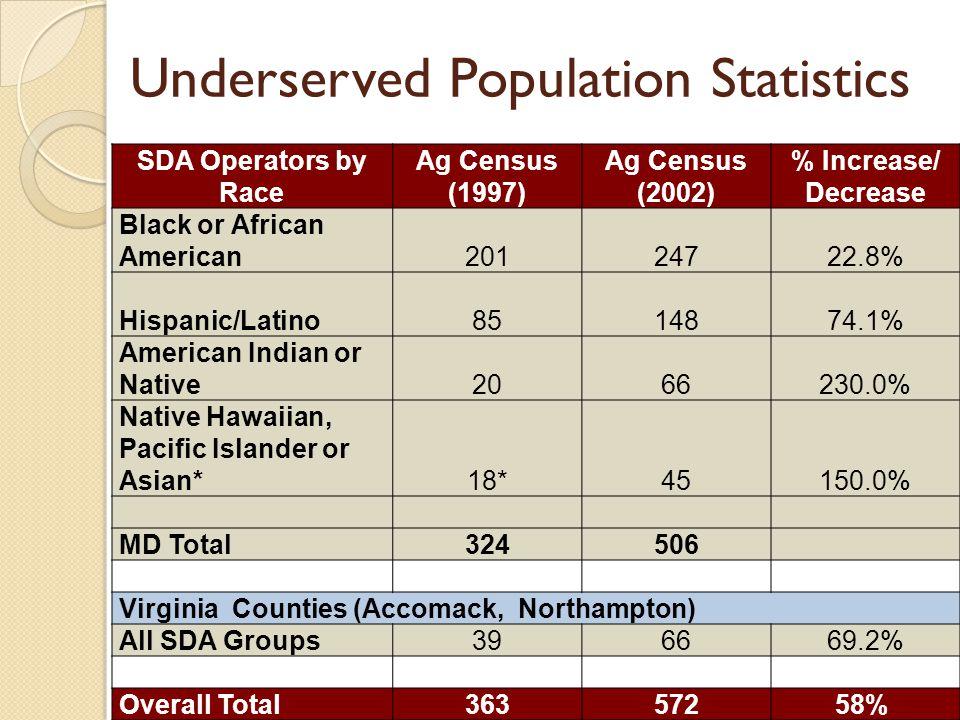 Underserved Population Statistics SDA Operators by Race Ag Census (1997) Ag Census (2002) % Increase/ Decrease Black or African American20124722.8% Hi