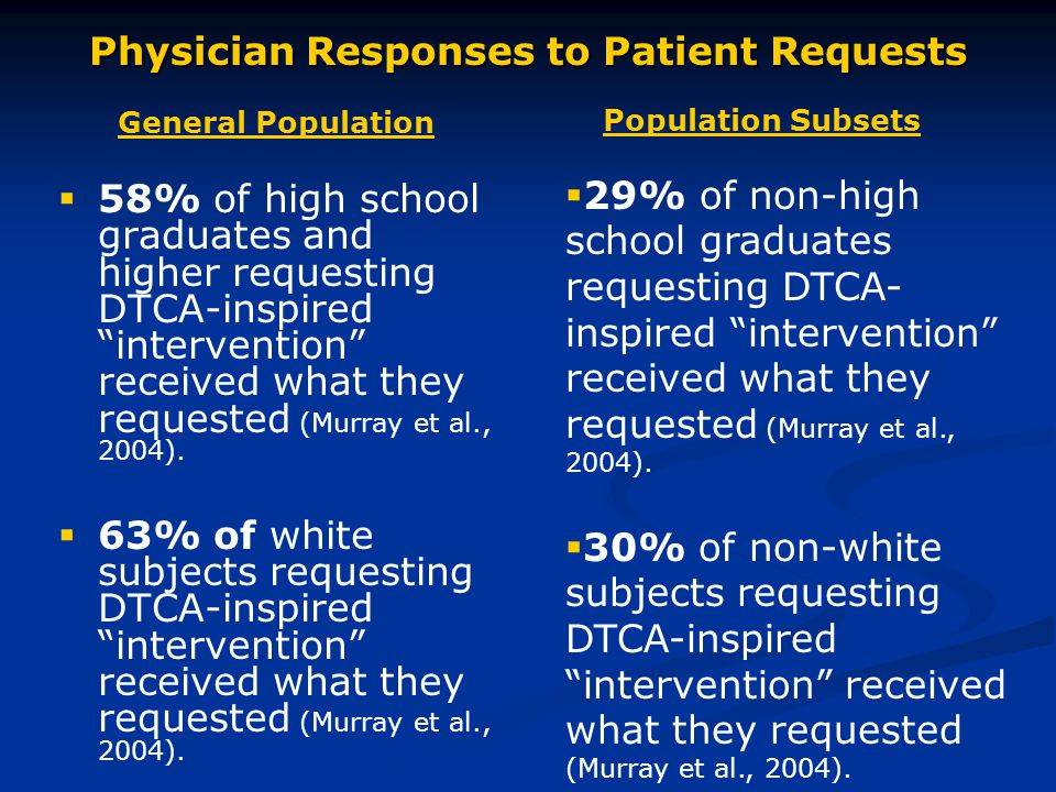 Physician Responses to Patient Requests General Population   58% of high school graduates and higher requesting DTCA-inspired intervention received what they requested (Murray et al., 2004).