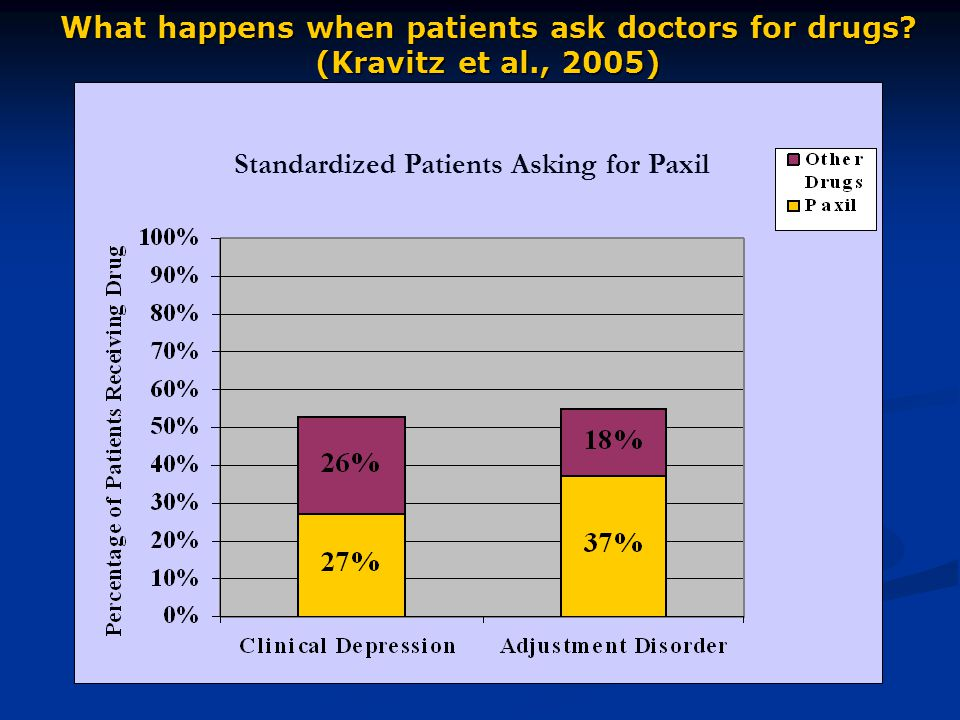 Standardized Patients Asking for Paxil What happens when patients ask doctors for drugs.