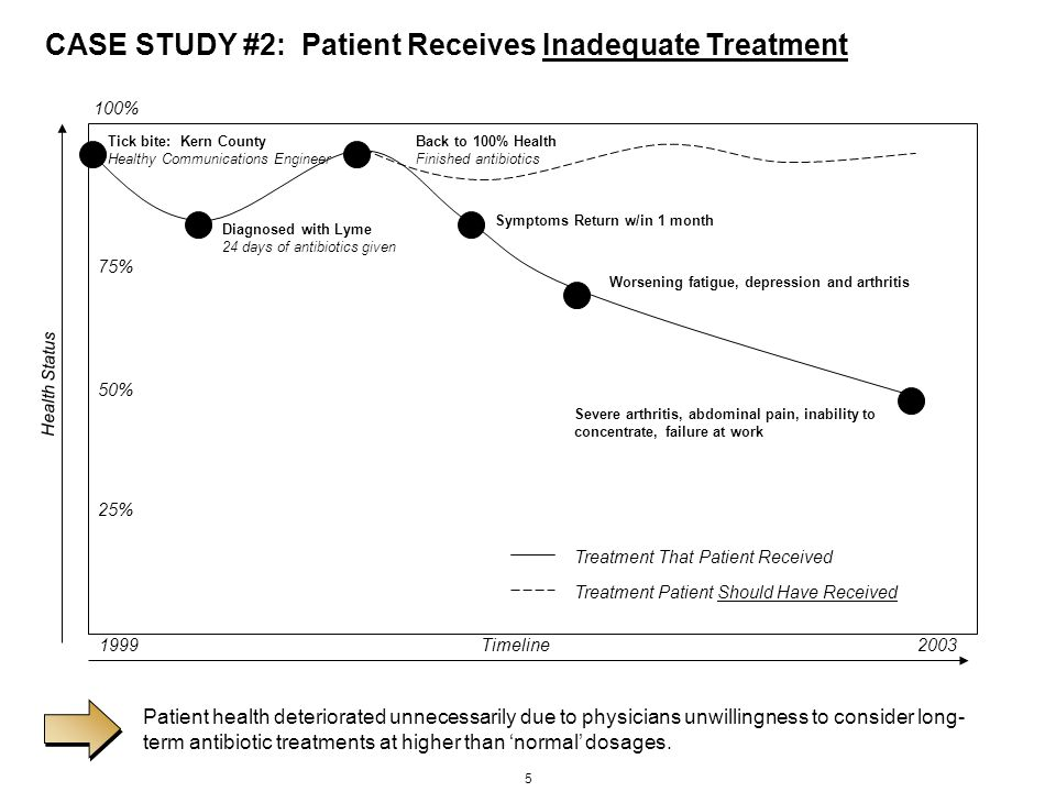 5 Timeline Health Status 19992003 Tick bite: Kern County Healthy Communications Engineer CASE STUDY #2: Patient Receives Inadequate Treatment Patient health deteriorated unnecessarily due to physicians unwillingness to consider long- term antibiotic treatments at higher than 'normal' dosages.
