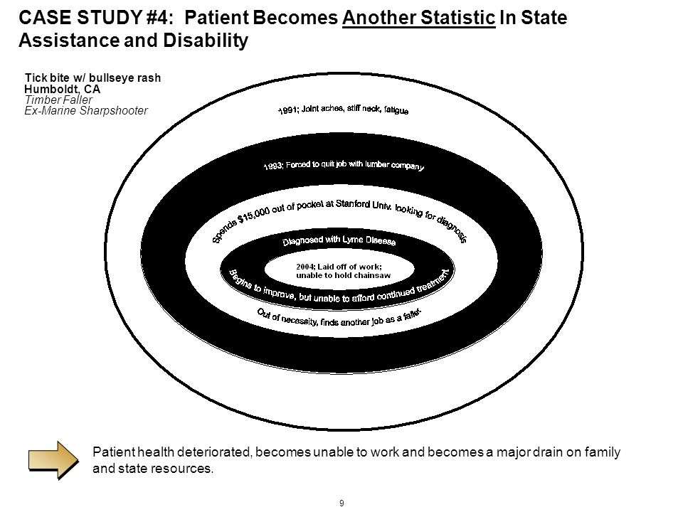 9 CASE STUDY #4: Patient Becomes Another Statistic In State Assistance and Disability Patient health deteriorated, becomes unable to work and becomes a major drain on family and state resources.