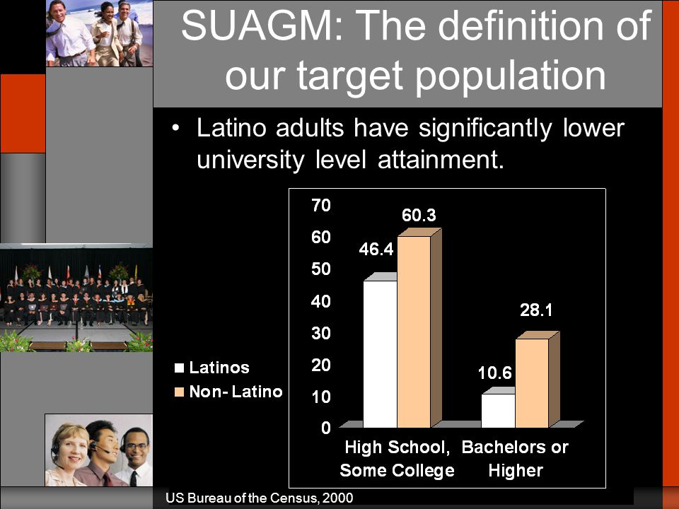 Latinos have lower success rates in the educational system: –3 times the HS dropout rate of Anglos –35% go on to college vs. 46% –18% receive a bachel