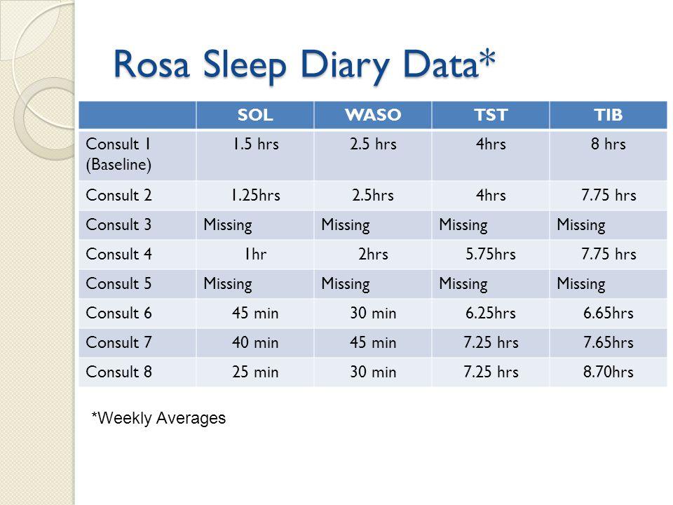 Rosa Sleep Diary Data* SOLWASOTSTTIB Consult 1 (Baseline) 1.5 hrs2.5 hrs4hrs8 hrs Consult 21.25hrs2.5hrs4hrs7.75 hrs Consult 3Missing Consult 41hr2hrs5.75hrs7.75 hrs Consult 5Missing Consult 645 min30 min6.25hrs6.65hrs Consult 740 min45 min7.25 hrs7.65hrs Consult 825 min30 min7.25 hrs8.70hrs *Weekly Averages
