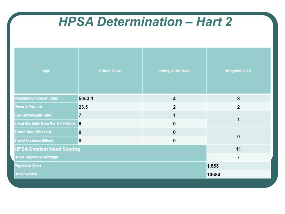 HPSA Determination – Hart 2 TypeCriteria ValueScoring Table ValueWeighted Value Population/Provider Ratio 5053:148 Poverty Percent 23.522 Low Birthwei