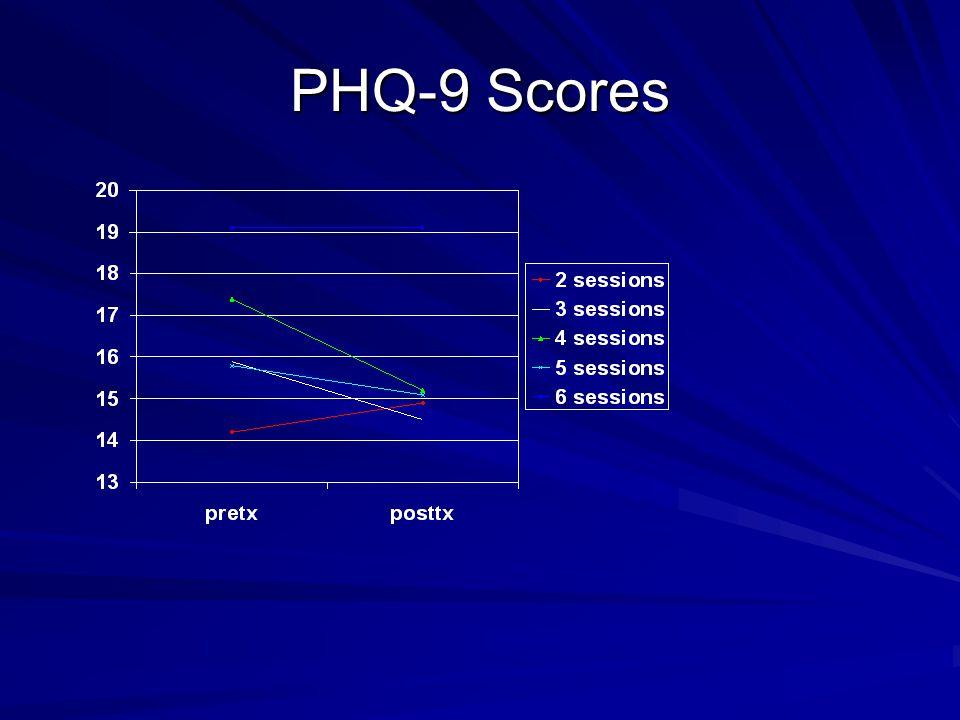 PHQ-9 Scores