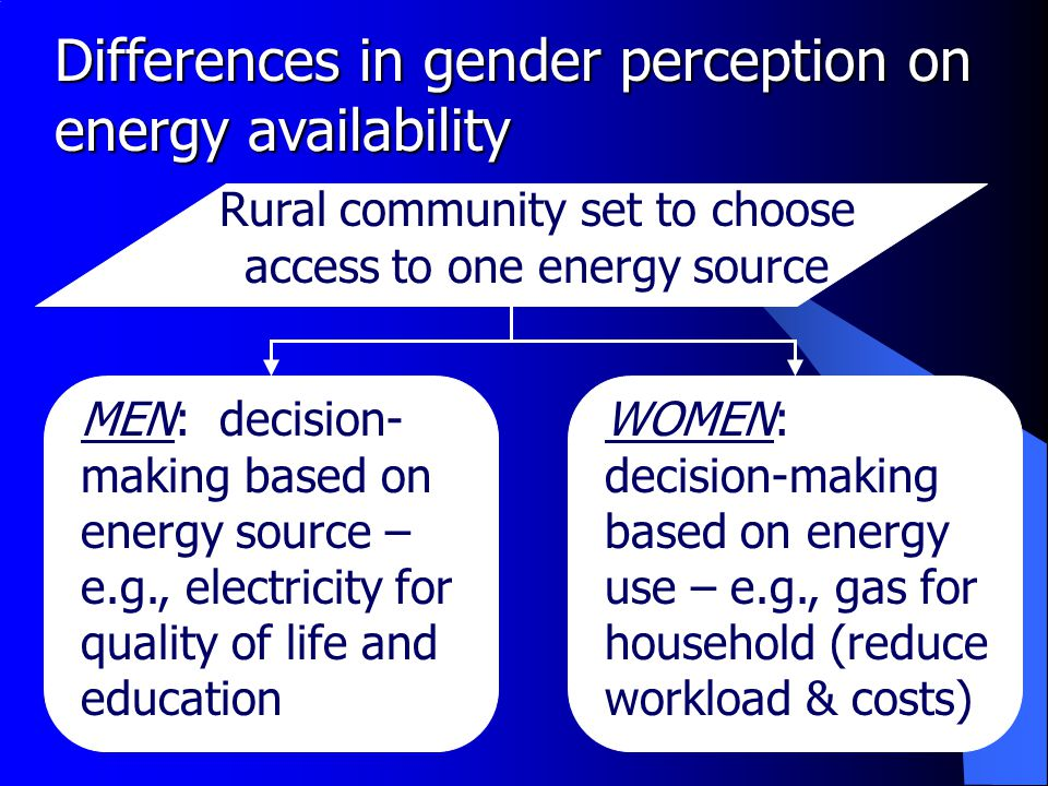 Differences in gender perception on energy availability Rural community set to choose access to one energy source MEN: decision- making based on energy source – e.g., electricity for quality of life and education WOMEN: decision-making based on energy use – e.g., gas for household (reduce workload & costs)
