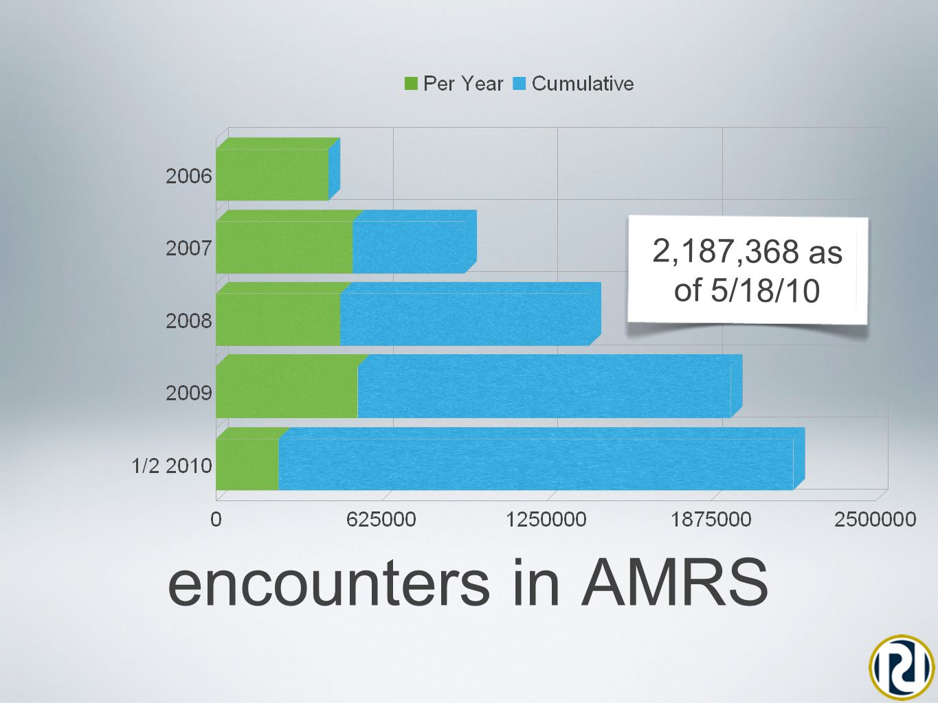 encounters in AMRS 2,187,368 as of 5/18/10