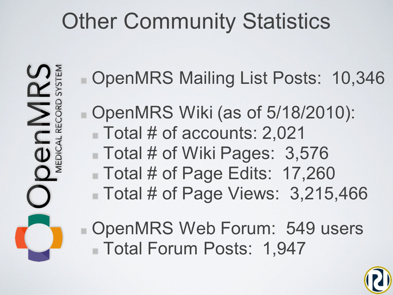 OpenMRS Mailing List Posts: 10,346 OpenMRS Wiki (as of 5/18/2010): Total # of accounts: 2,021 Total # of Wiki Pages: 3,576 Total # of Page Edits: 17,260 Total # of Page Views: 3,215,466 OpenMRS Web Forum: 549 users Total Forum Posts: 1,947 Other Community Statistics