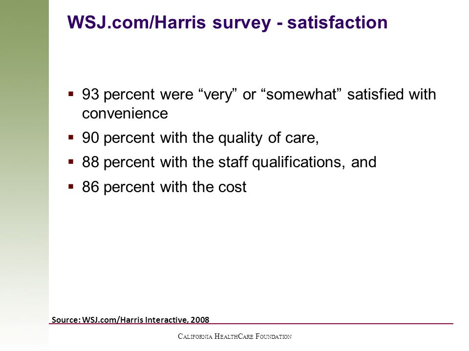 C ALIFORNIA H EALTH C ARE F OUNDATION WSJ.com/Harris survey - satisfaction  93 percent were very or somewhat satisfied with convenience  90 percent with the quality of care,  88 percent with the staff qualifications, and  86 percent with the cost Source: WSJ.com/Harris Interactive, 2008