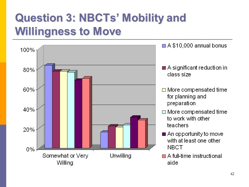 42 Question 3: NBCTs' Mobility and Willingness to Move