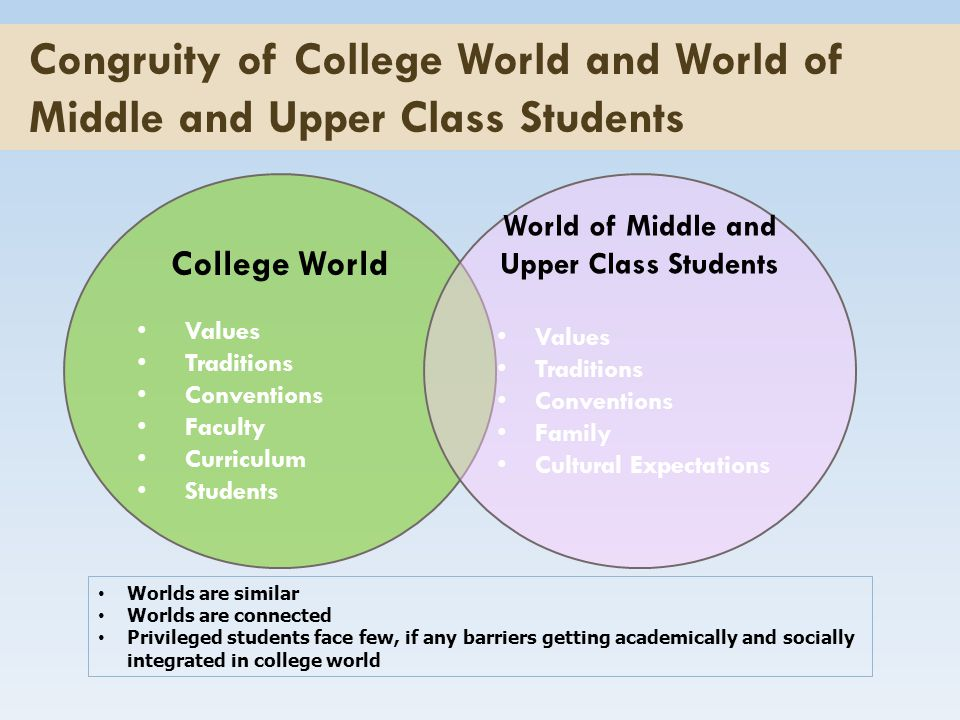 College World Values Traditions Conventions Faculty Curriculum Students World of Middle and Upper Class Students Values Traditions Conventions Family Cultural Expectations Congruity of College World and World of Middle and Upper Class Students Worlds are similar Worlds are connected Privileged students face few, if any barriers getting academically and socially integrated in college world