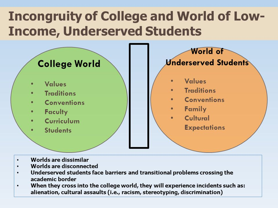 College World Values Traditions Conventions Faculty Curriculum Students Values Traditions Conventions Family Cultural Expectations Incongruity of College and World of Low- Income, Underserved Students Worlds are dissimilar Worlds are disconnected Underserved students face barriers and transitional problems crossing the academic border When they cross into the college world, they will experience incidents such as: alienation, cultural assaults (i.e., racism, stereotyping, discrimination) World of Underserved Students