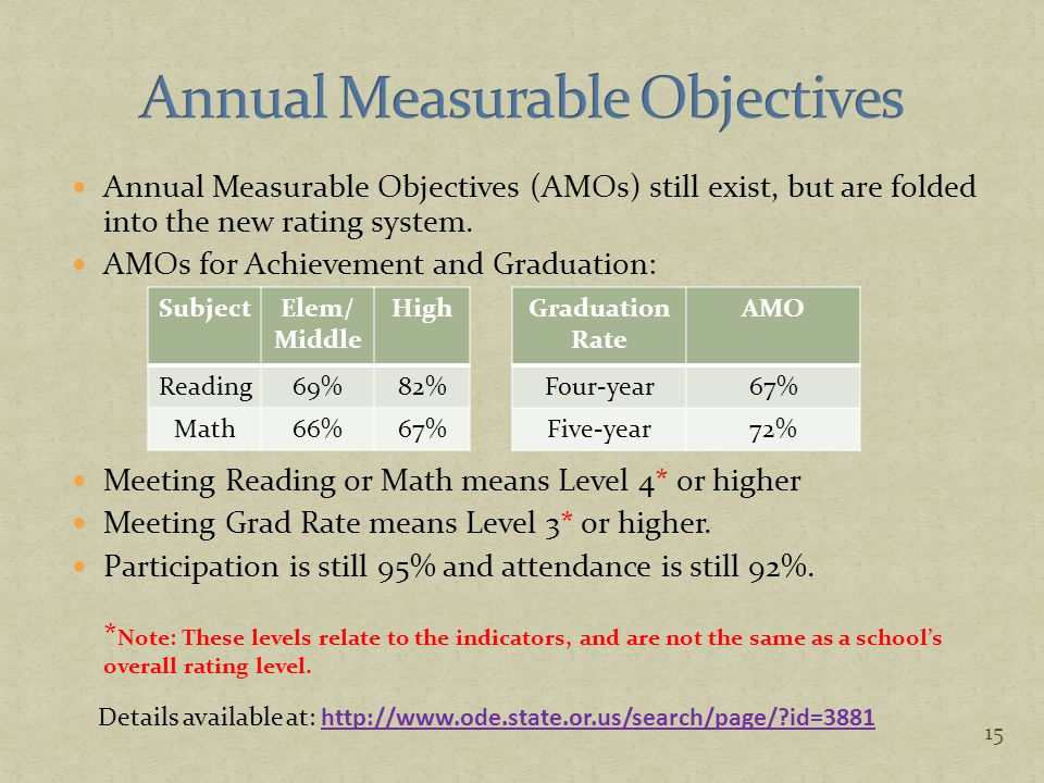 Annual Measurable Objectives (AMOs) still exist, but are folded into the new rating system. AMOs for Achievement and Graduation: Meeting Reading or Ma