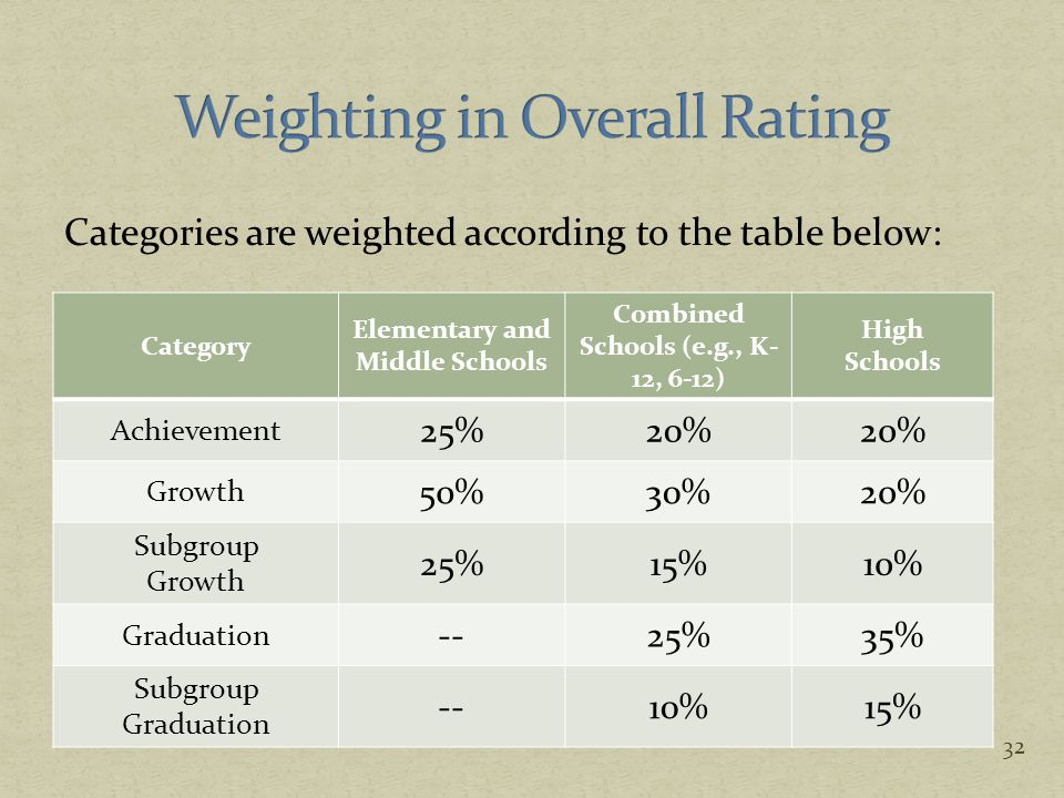 Categories are weighted according to the table below: Category Elementary and Middle Schools Combined Schools (e.g., K- 12, 6-12) High Schools Achieve