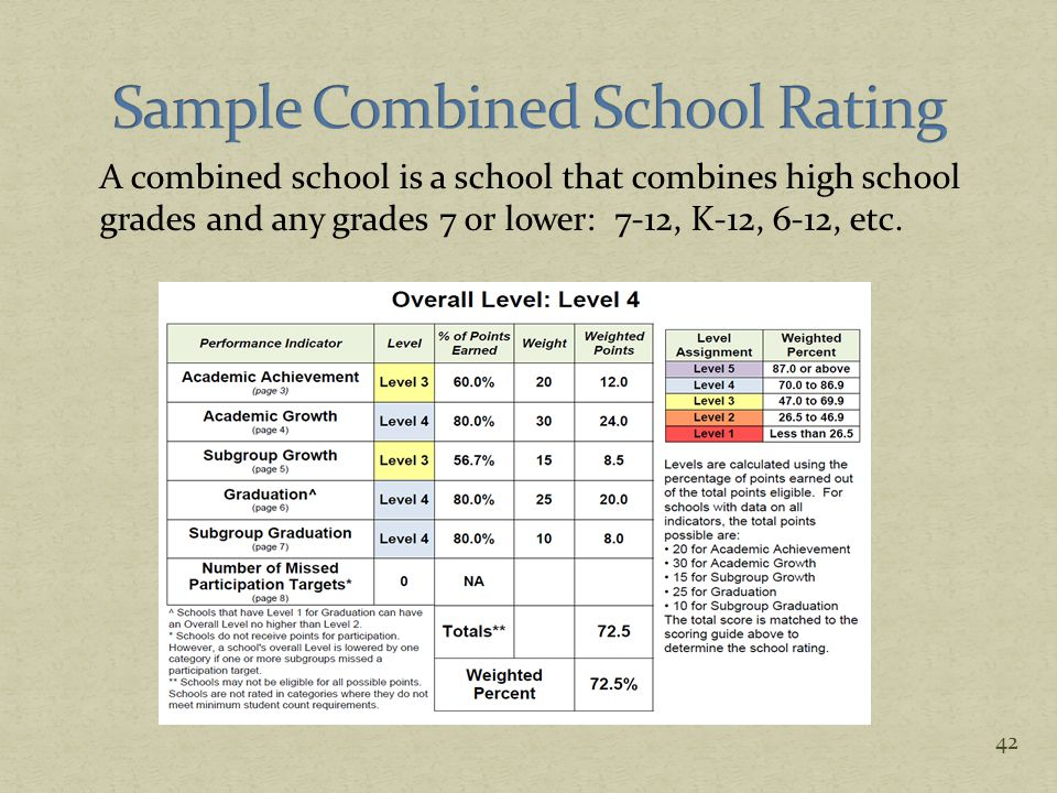 A combined school is a school that combines high school grades and any grades 7 or lower: 7-12, K-12, 6-12, etc. 42