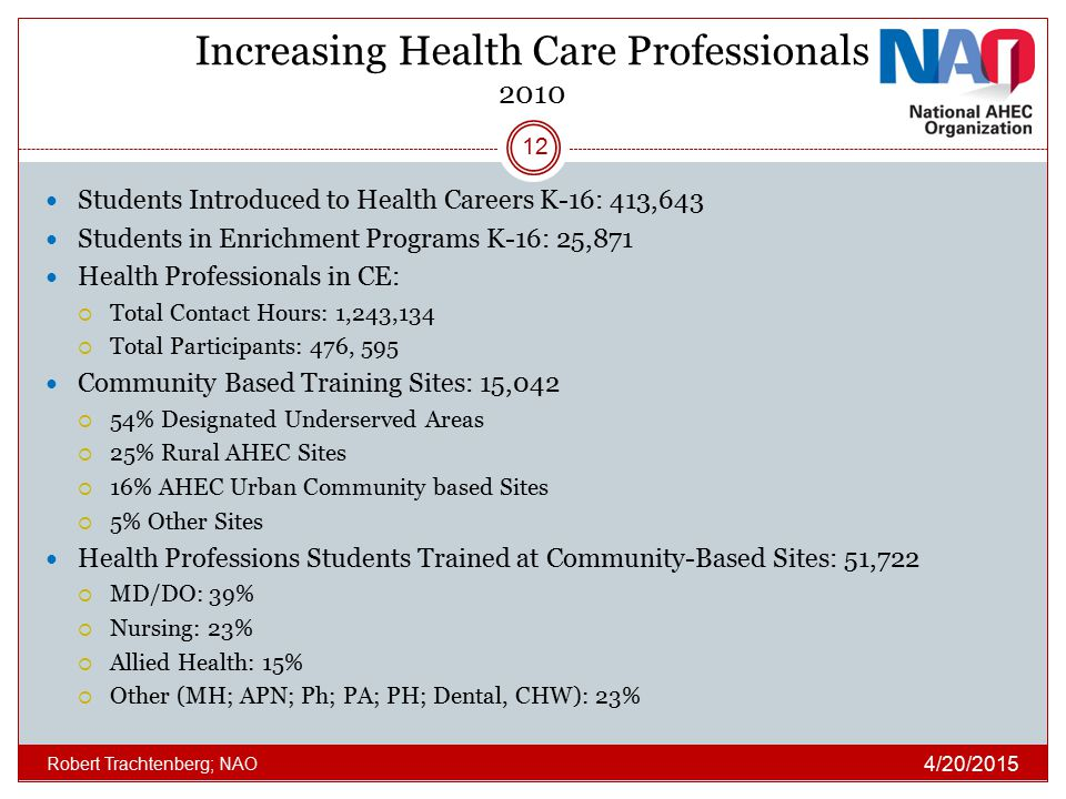 Increasing Health Care Professionals 2010 Students Introduced to Health Careers K-16: 413,643 Students in Enrichment Programs K-16: 25,871 Health Prof